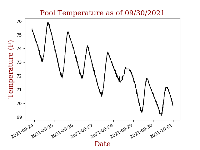 Pool Temps height=